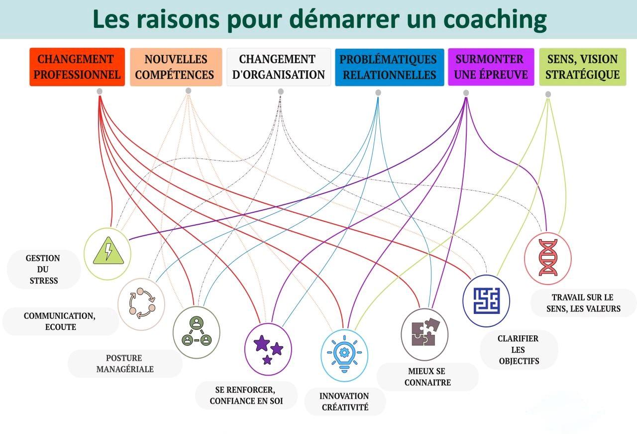 Les raisons de démarrer un coaching ?