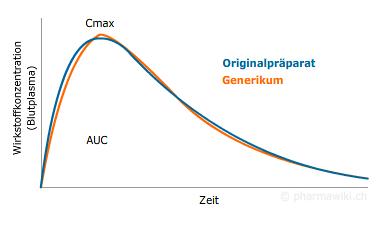 Messung der Menge Wirkstoff im Blut. Wenn diese Messungen für das Generikum gleich aussehen wie beim Originalmedikament, gilt es als gleichwertig (bioäquivalent). Bild: www.pharmawiki.ch
