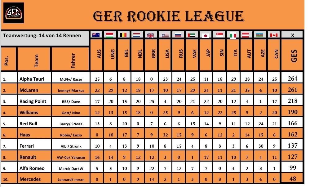 F1 2020 Saison 1 Rookie League Team WM