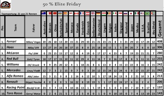 F1 2019 Saison 1 Team Standings