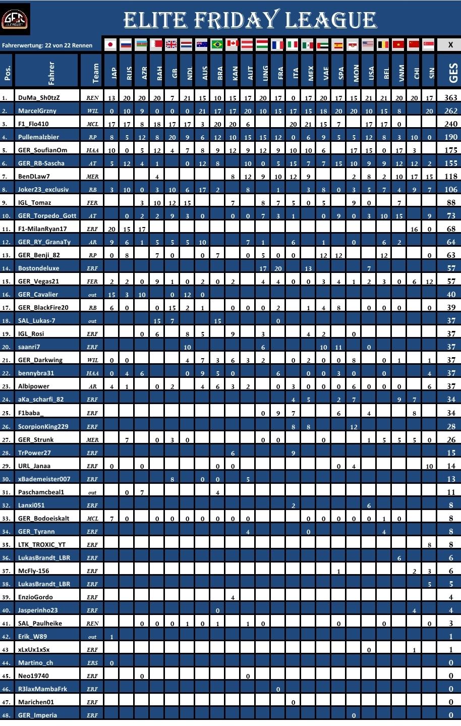 F1 2020 Saison 1 Driver Standings