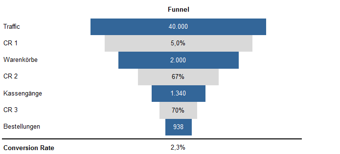 eCommerce Sales Funnel - 14,95 Euro