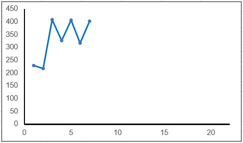 Excel X-Achse Minimum Maximum unterschiedlich skalieren