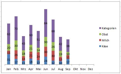 Excel: Summen in gestapelten Diagrammen - Hanseatic Business School