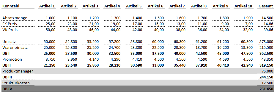 Mehrstufige DB Rechnung - 5,90 Euro