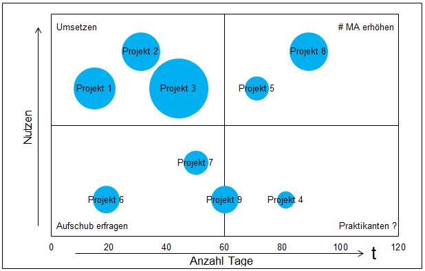 Projekt Portfolio - 15,00 Euro
