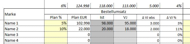 Saisonplanung Versandhandel - 39,00 Euro