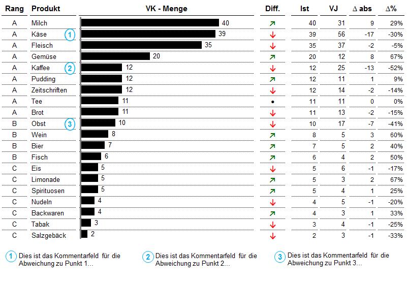 ABC Chart - 19,00 Euro