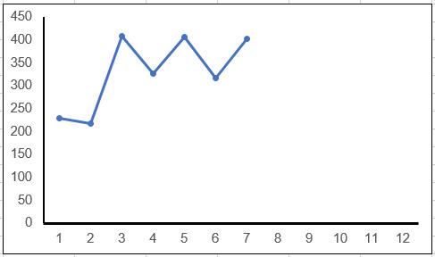 Excel X-Achse Minimum und Maximum getrennt skalieren