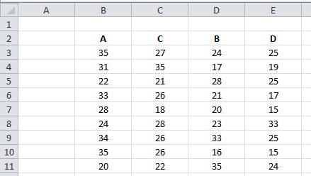 Excel Tipp: Spalten tauschen