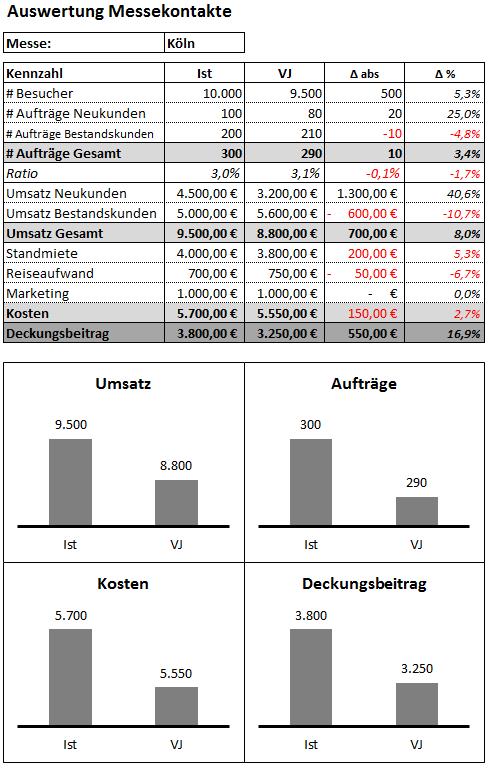 Messeauswertung - 7,90 Euro