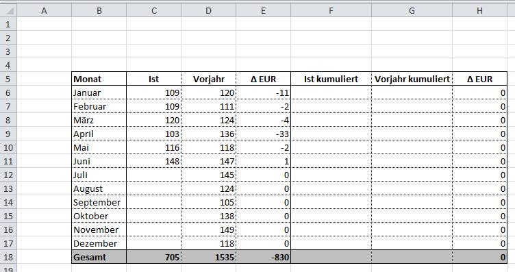 Excel Tipp 19 Kumulierte Summen Vergleichen Hanseatic Business