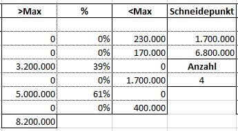 Excel Y-Achse unterbrechen und stauchen