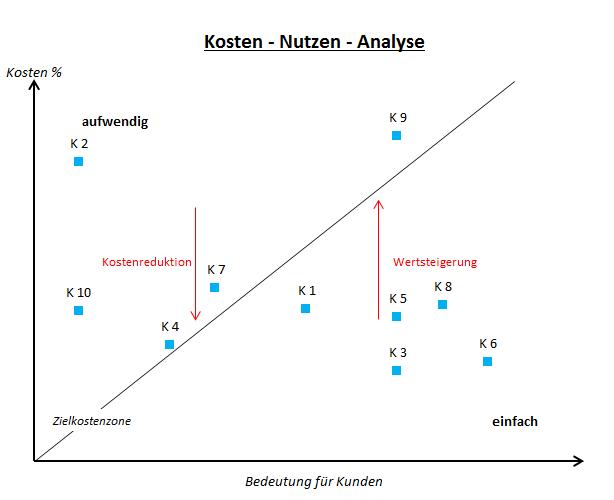Kosten Nutzen Analyse - 9,90 Euro