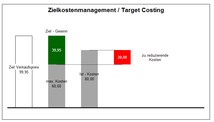 Zielkostenmanagement - 9,90 Euro