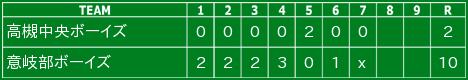 令和2年12月6日の試合結果(ジュニア)