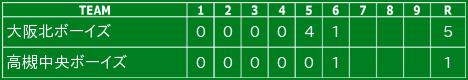 令和2年11月15日の試合結果(ジュニア)