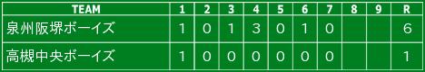 令和2年10月31日の試合結果(ジュニア)