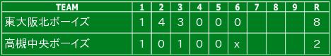 令和2年11月29日の試合結果(ジュニア)