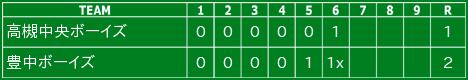 令和2年10月18日の試合結果(ジュニア)