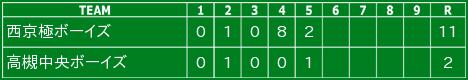 令和2年11月22日の試合結果(ジュニア)