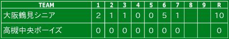 令和2年10月25日の試合結果(ジュニア)