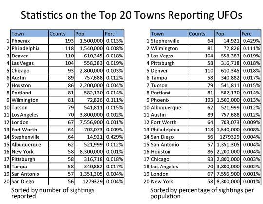 Top 20 le città in cui gli UFO sono stati segnalati