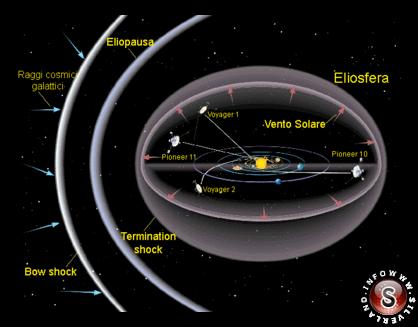 Rappresentazione delle strutture dell'eliosfera