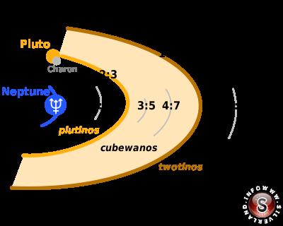 Il diagramma mostra le risonanze orbitali nella Fascia di Kuiper causate da Nettuno: nelle regioni evidenziate orbitano gli oggetti con una risonanza 2:3 con Nettuno (i plutini), gli oggetti classici della Fascia di Kuiper (i cubewani) e gli oggetti con u