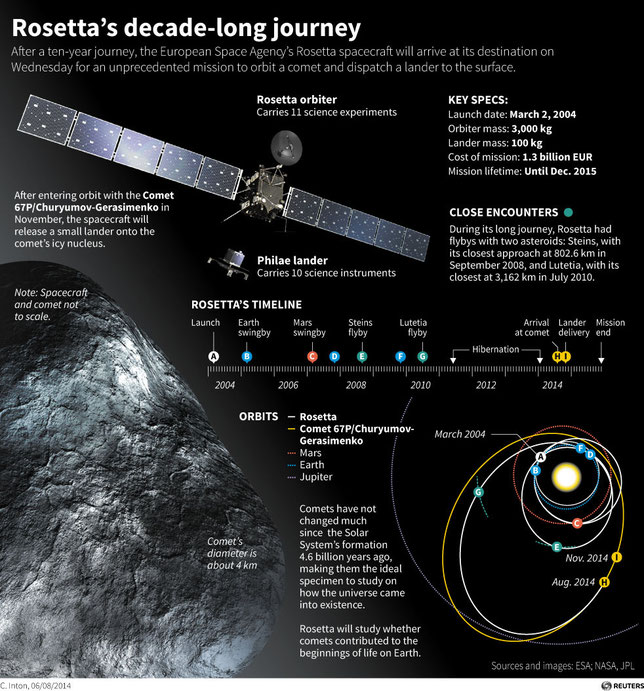 Rosetta mission to comet infographic