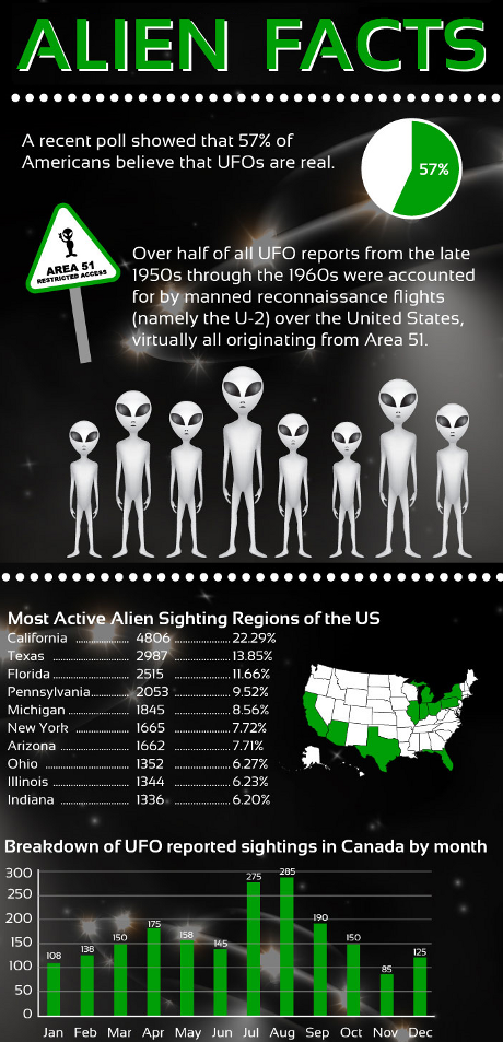 Alien Facts Infographic