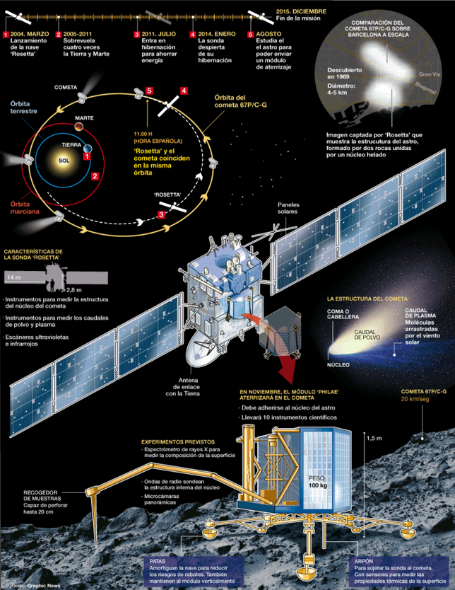 Rosetta space mission infographic