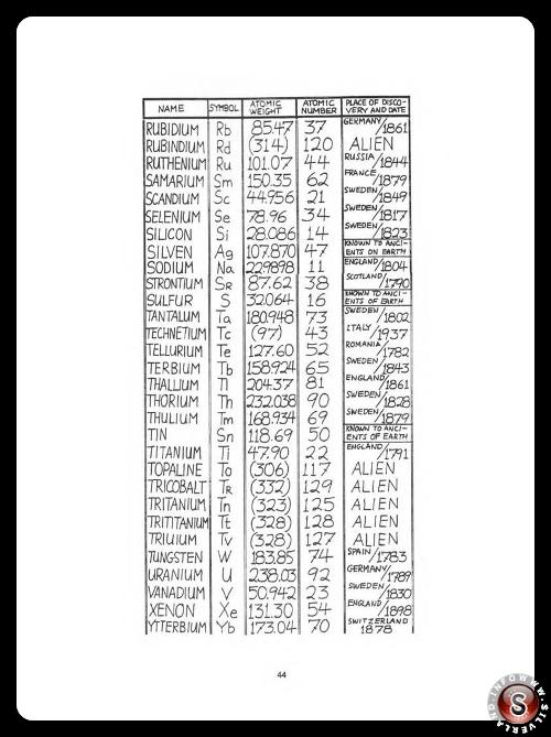 Pulsar project - tavola periodica - Rielaborazione grafica Silverland