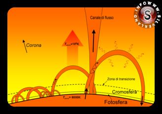 cronosfera