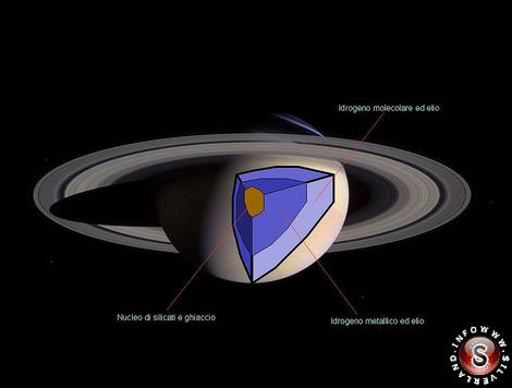 L'interno di Saturno