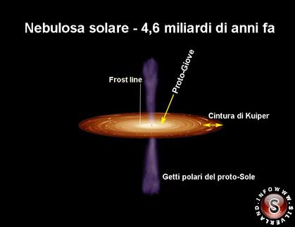 Nebulosa solare