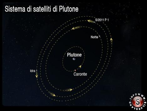Diagramma del sistema plutoniano