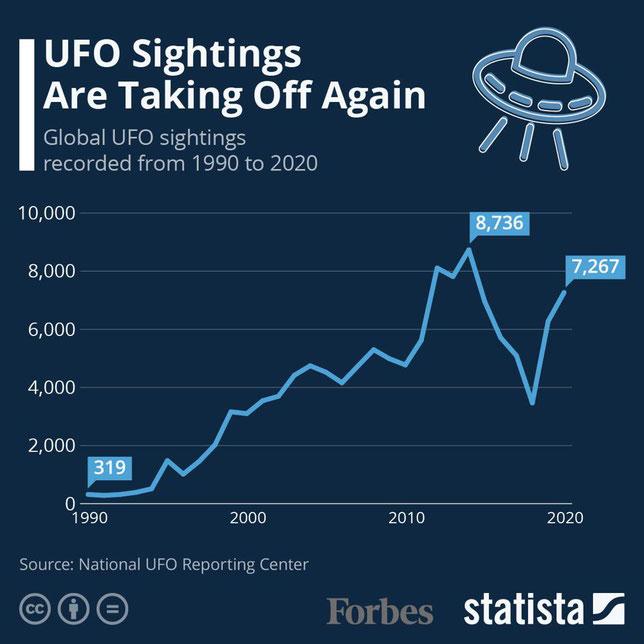 Gli avvistamenti UFO globali stanno decollando di nuovo - Credit Forbes Statista