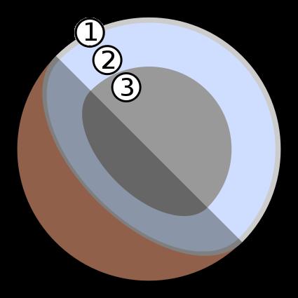 Struttura interna teorica di Plutone (2006) 1. atmosfera ghiacciata 2. acqua ghiacciata 3. Roccia