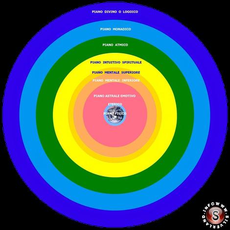 Grafico simbolico delle sette Dimensioni, o Piani Sottili, del nostro Pianeta