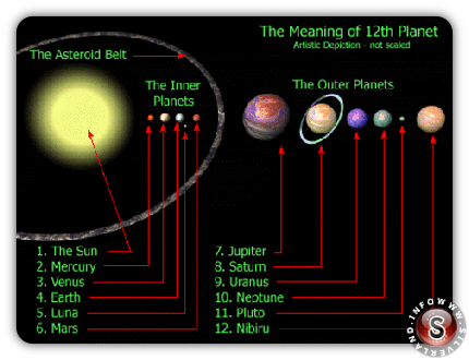 The meaning of 12th planet