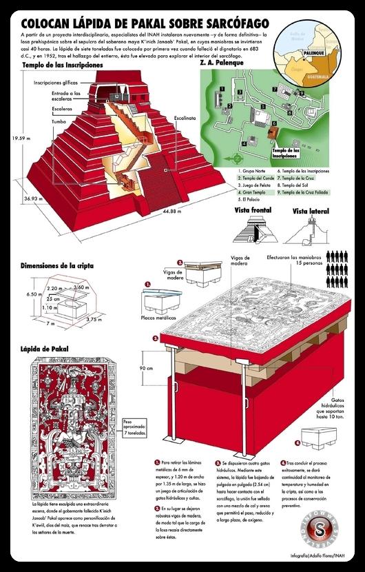 Collocazione lastra di pietra di Pakal all'interno del tempio