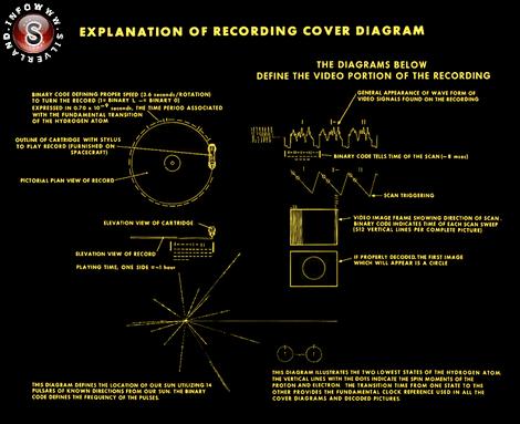 Diagramma della copertina del disco Voyager Golden Record