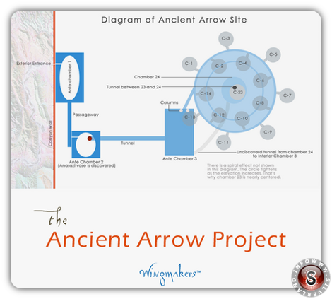 Diagram of ancient arrow site