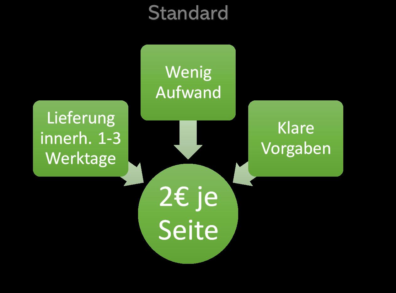 Standardformatierung NUR 2 € je Bildschirmseite.