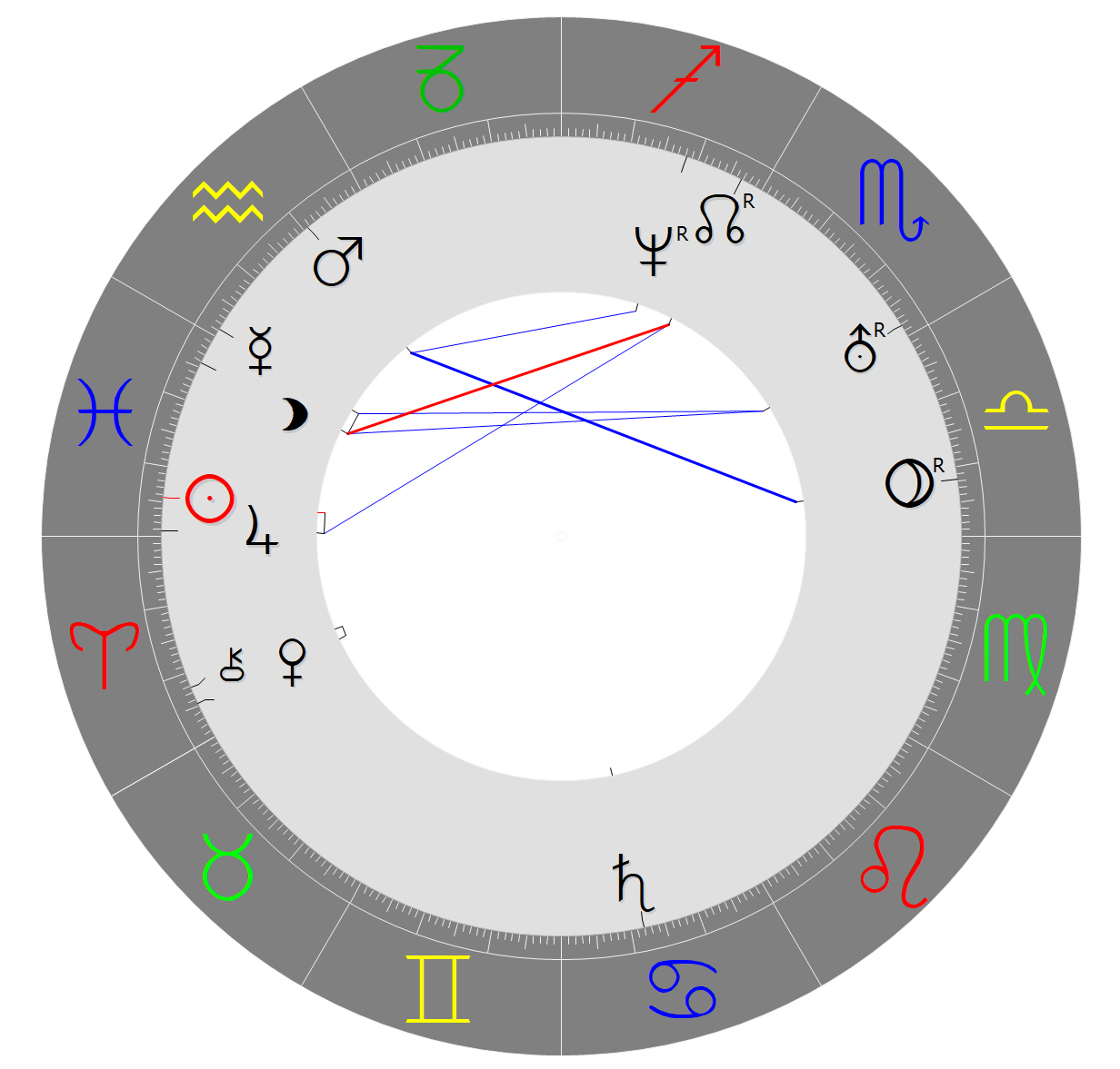 7. Runde: Rate-Horoskop