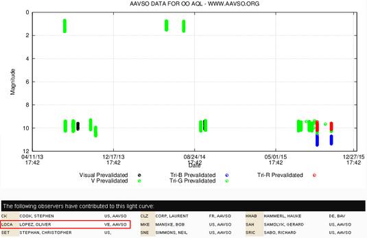 Medidas en la base de datos de la AAVSO