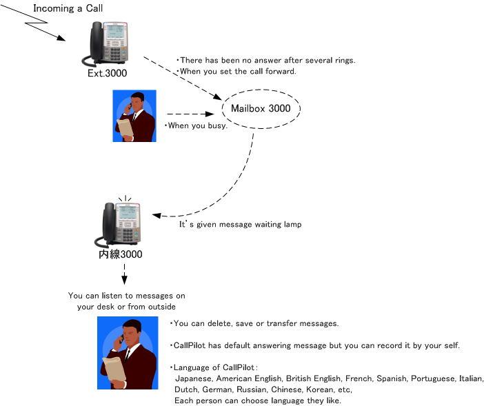 wizardtelecom, mailbox basic function flow image