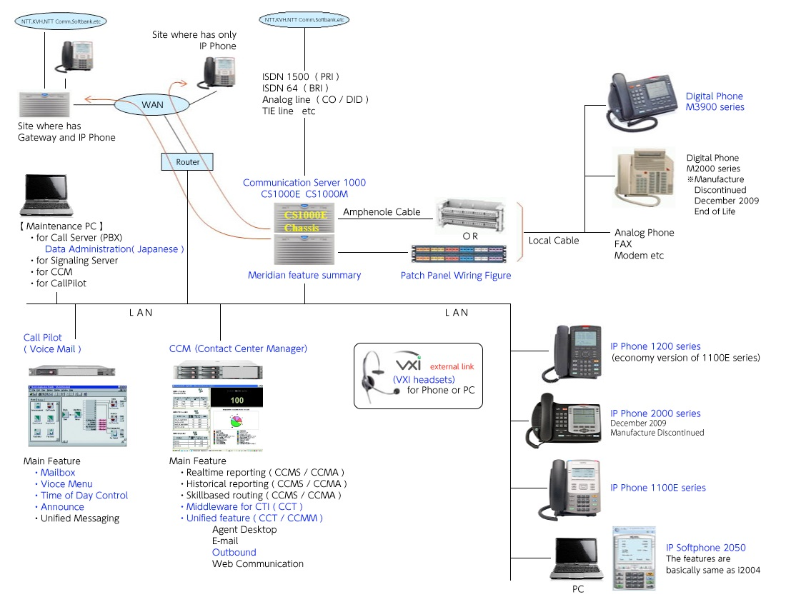 Product Architecture CS1000
