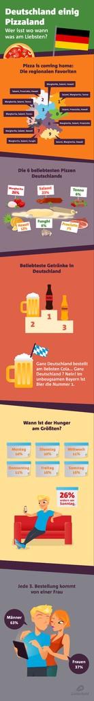 Pizza ist unter den Deutschen immer noch sehr beliebt